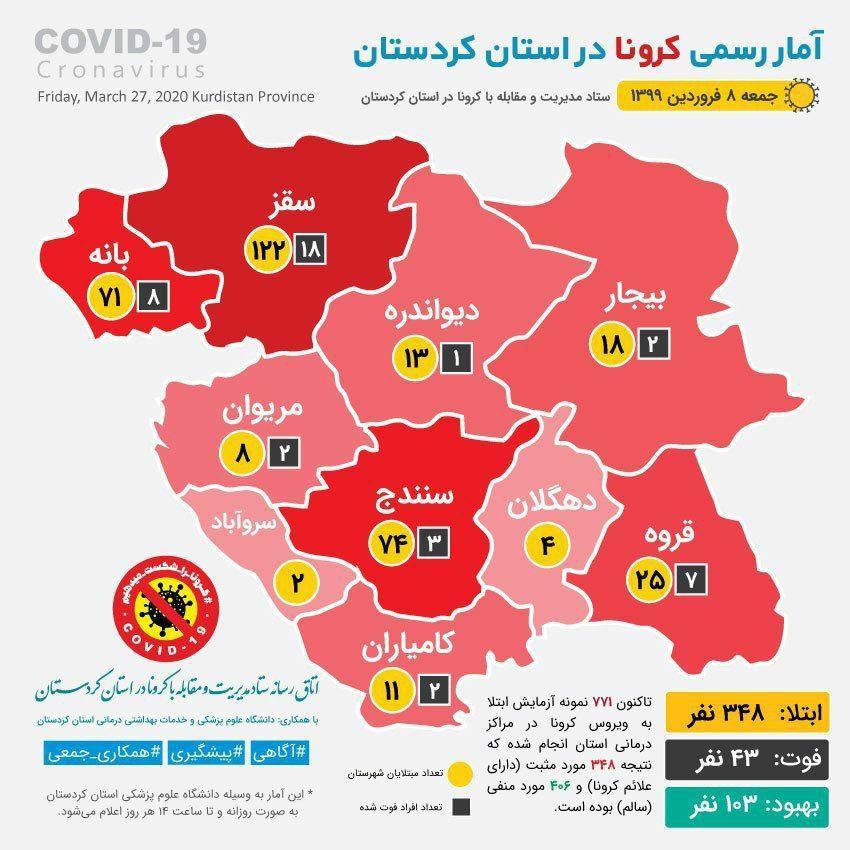 کرونا در کردستان